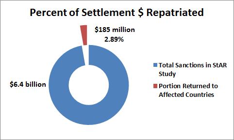 /media/2013/03/percent-of-returnes-settlement-3.png